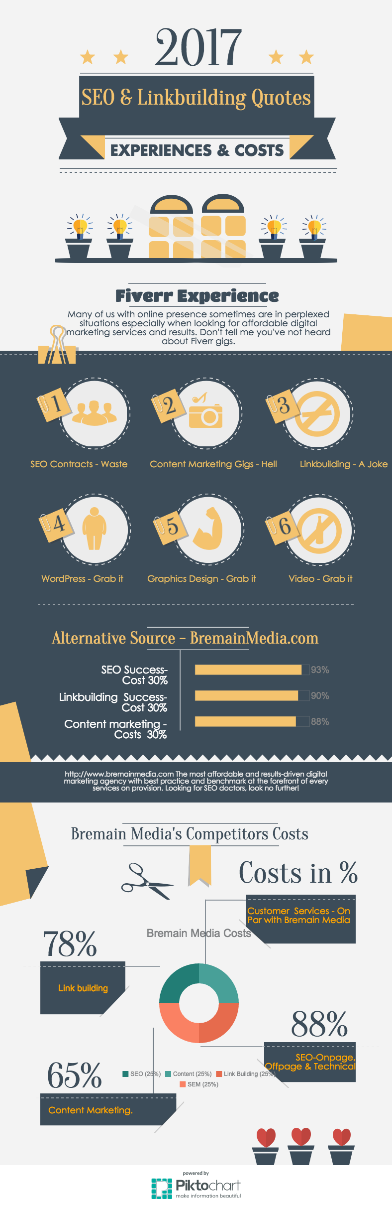 Bremain Media infographic on Fiverr gig